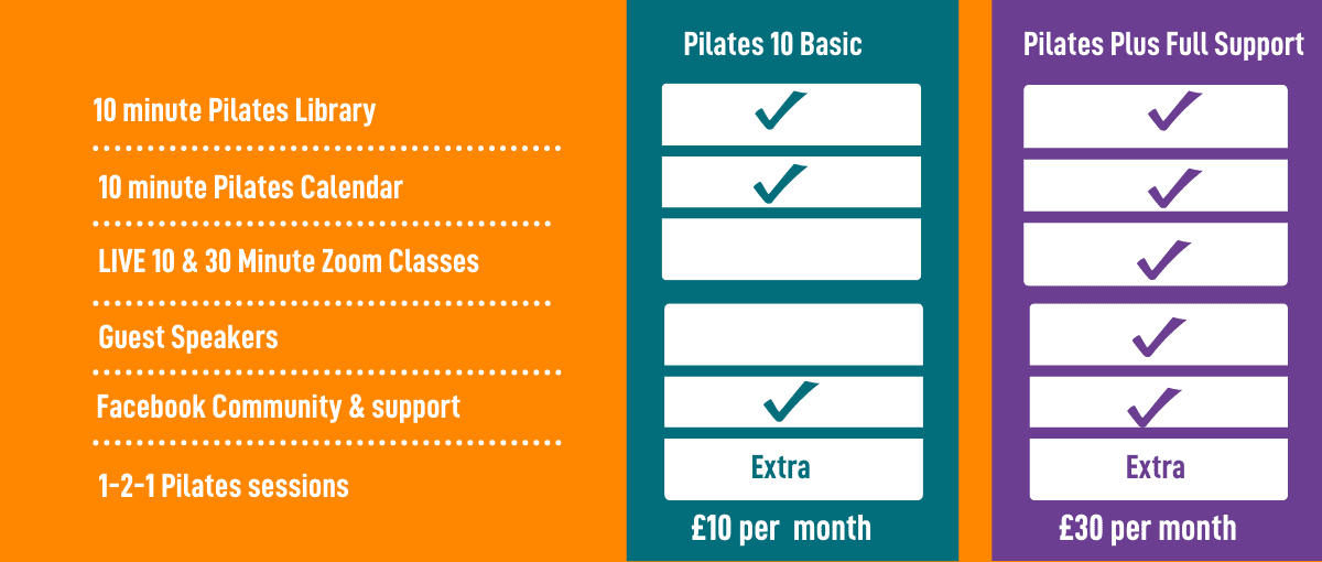 Pilates for Runners Comparison chart