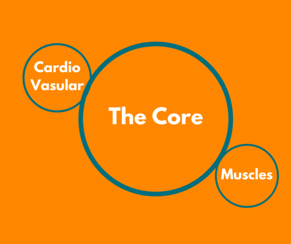 Orange background with 3 circles demonstarting the core for teh benefits of pilates for runners